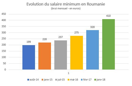 Le Salaire Minimum En Roumanie